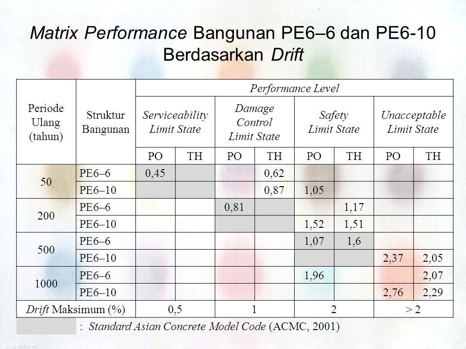 Matrix Performance Bangunan PE6–6 dan PE6-10 Berdasarkan Drift