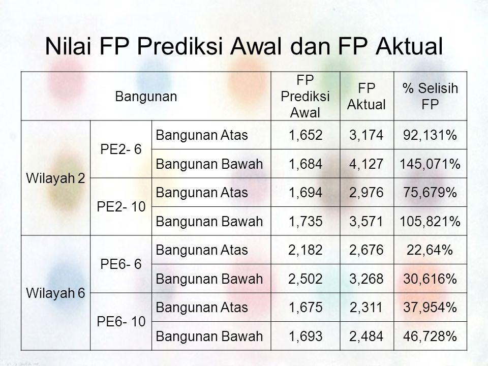 Nilai FP Prediksi Awal dan FP Aktual