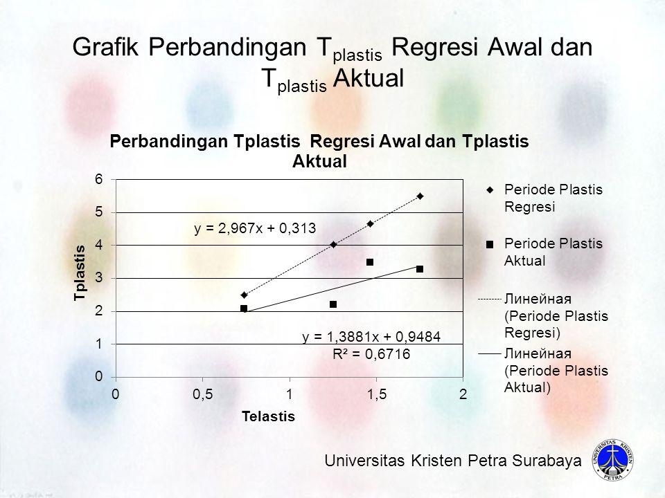 Grafik Perbandingan Tplastis Regresi Awal dan Tplastis Aktual