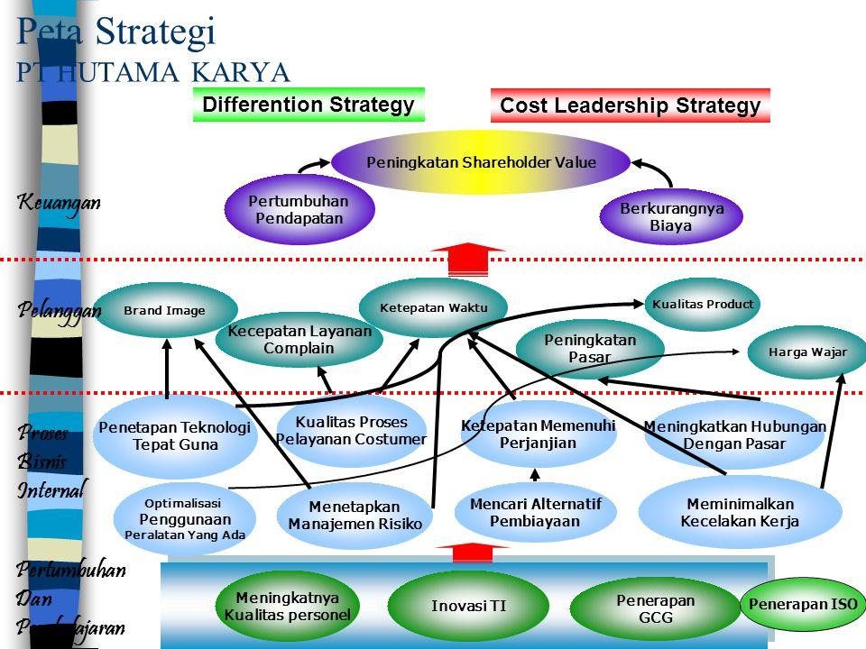 Peta Strategi PT HUTAMA KARYA