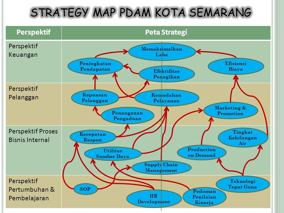 STRATEGY MAP PDAM KOTA SEMARANG