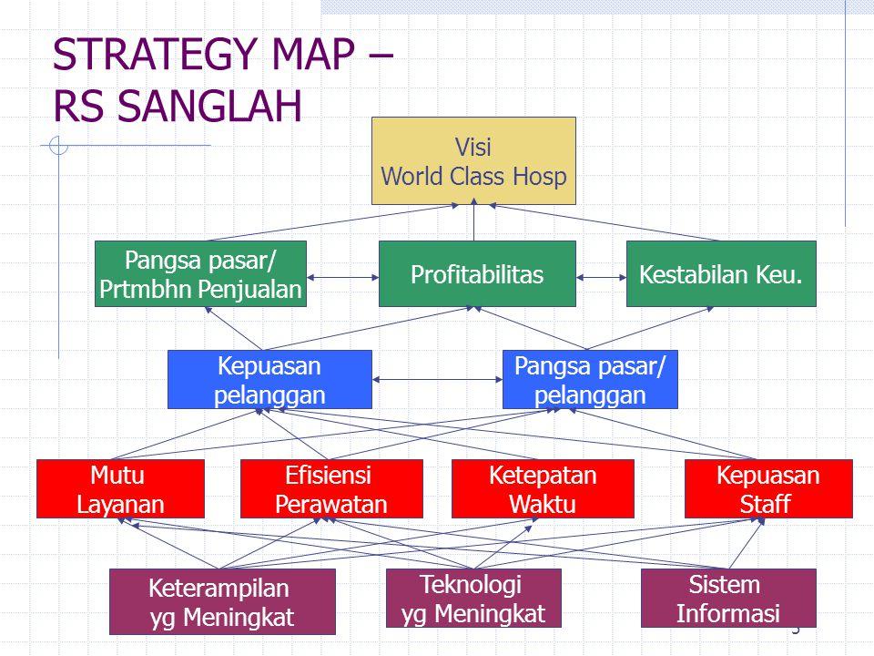 STRATEGY MAP – RS SANGLAH Visi World Class Hosp Pangsa pasar/