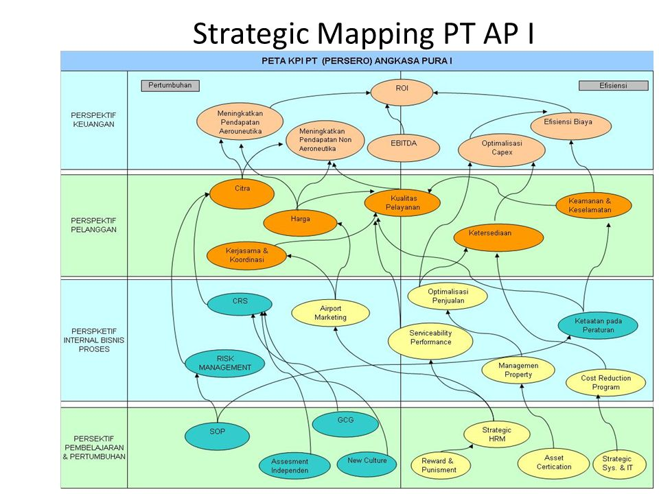 Strategic Mapping PT AP I