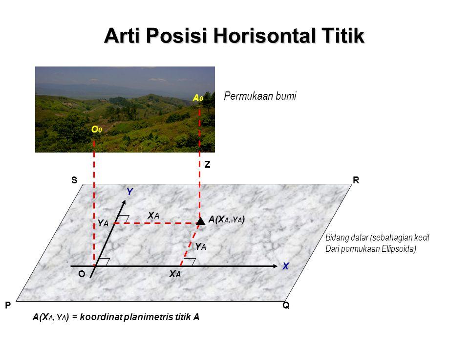 Arti Posisi Horisontal Titik