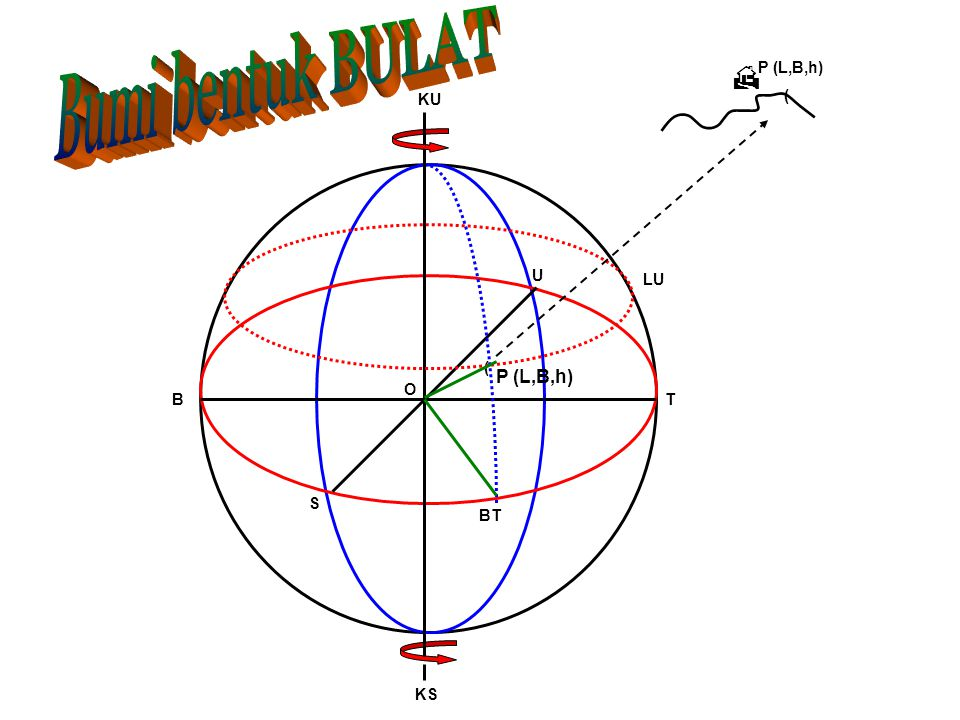 Bumi bentuk BULAT  P (L,B,h) KU ( U LU ( P (L,B,h) O B T S BT KS