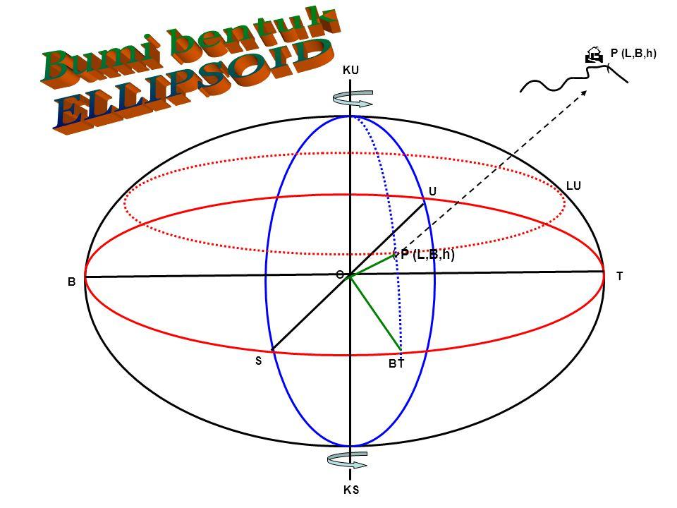 Bumi bentuk ELLIPSOID  P (L,B,h) KU ( LU U ( P (L,B,h) O T B S BT KS