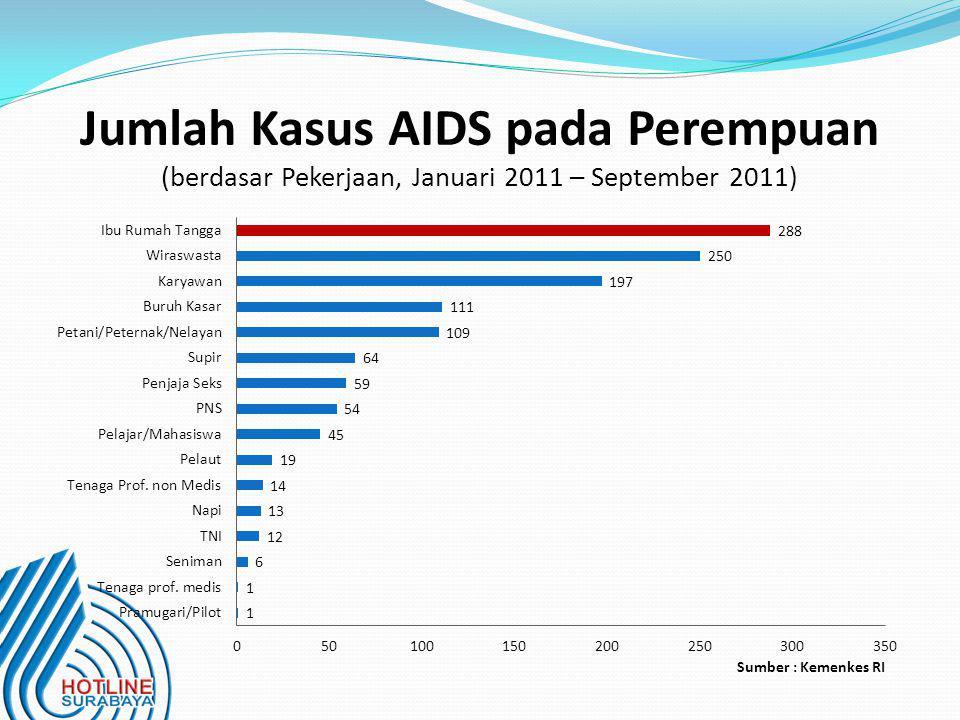 Jumlah Kasus AIDS pada Perempuan (berdasar Pekerjaan, Januari 2011 – September 2011)