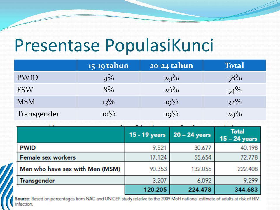 Presentase PopulasiKunci