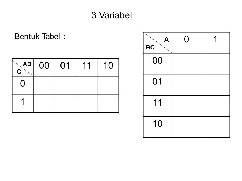 3 Variabel Bentuk Tabel : 1 00 01 11 10 A BC 00 01 11 10 1 AB C