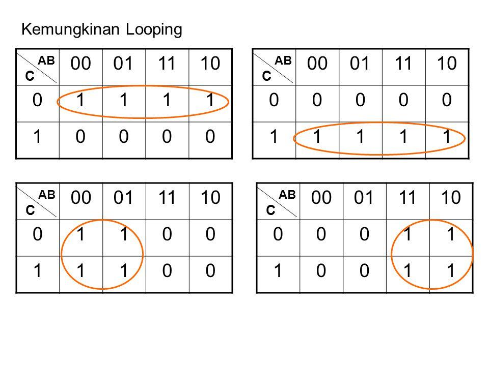 Kemungkinan Looping 00 01 11 10 1 AB 00 01 11 10 1 AB C C 00 01 11 10 1 AB 00 01 11 10 1 AB C C