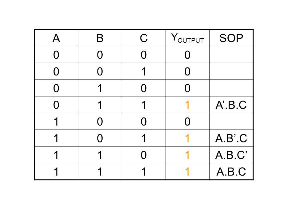 A B C YOUTPUT SOP 1 A'.B.C A.B'.C A.B.C' A.B.C