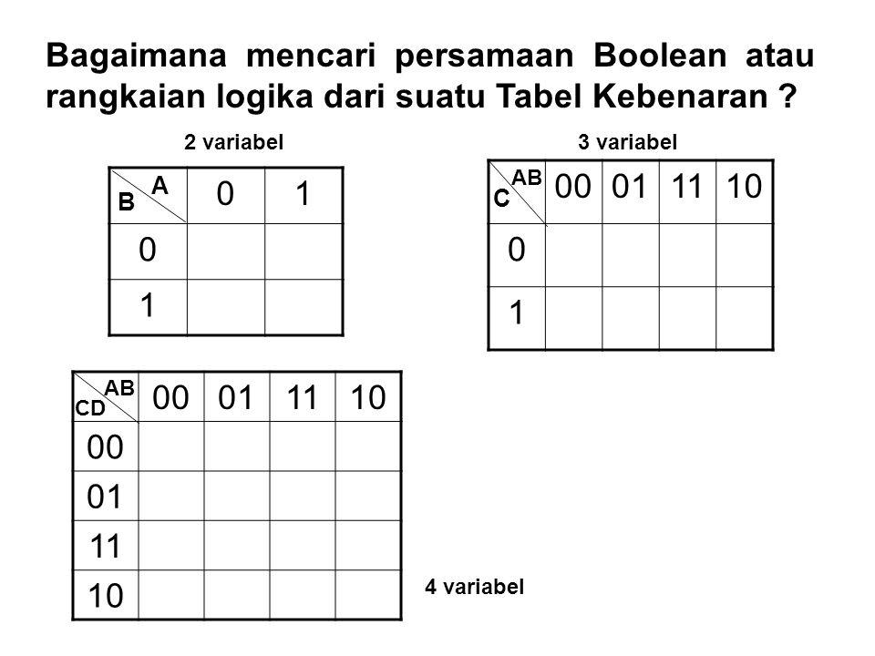 Bagaimana mencari persamaan Boolean atau rangkaian logika dari suatu Tabel Kebenaran
