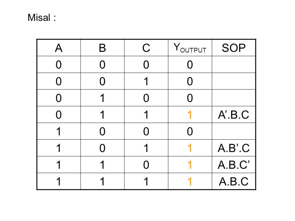 Misal : A B C YOUTPUT SOP 1 A'.B.C A.B'.C A.B.C' A.B.C