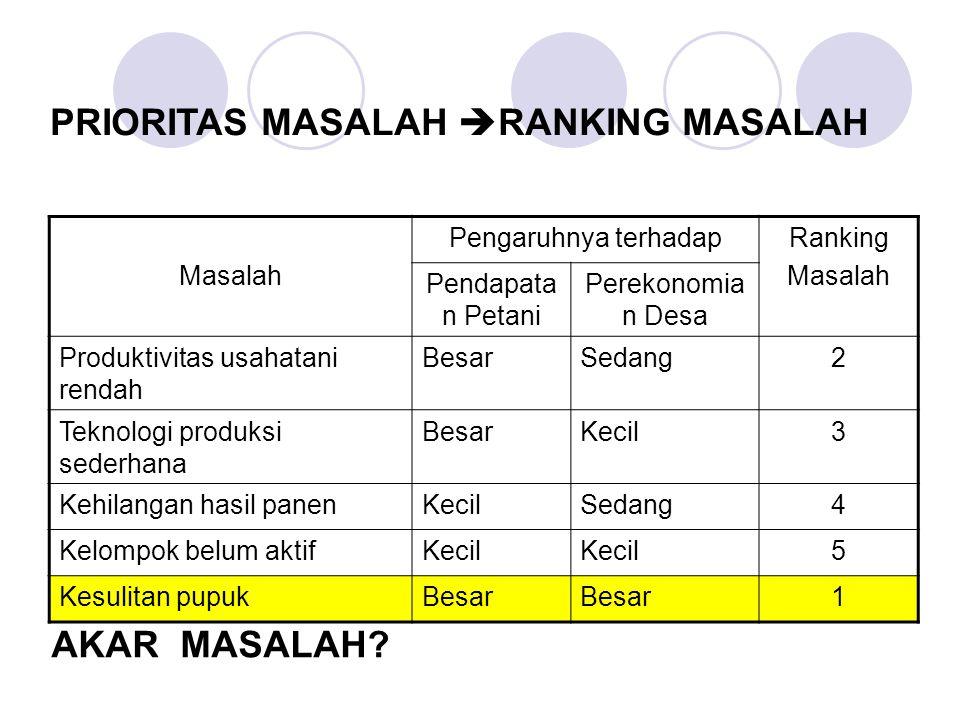 PRIORITAS MASALAH RANKING MASALAH