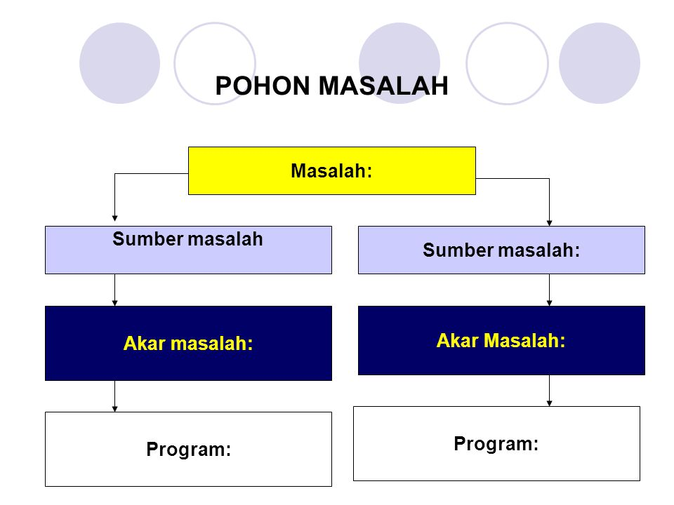 POHON MASALAH Masalah: Sumber masalah Sumber masalah: Akar masalah: