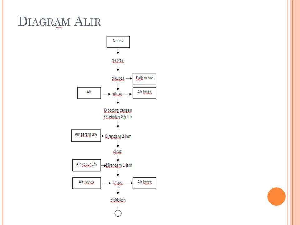 Manisan nanas kering oleh lila ana rusmiani ppt download 6 diagram alir ccuart Images