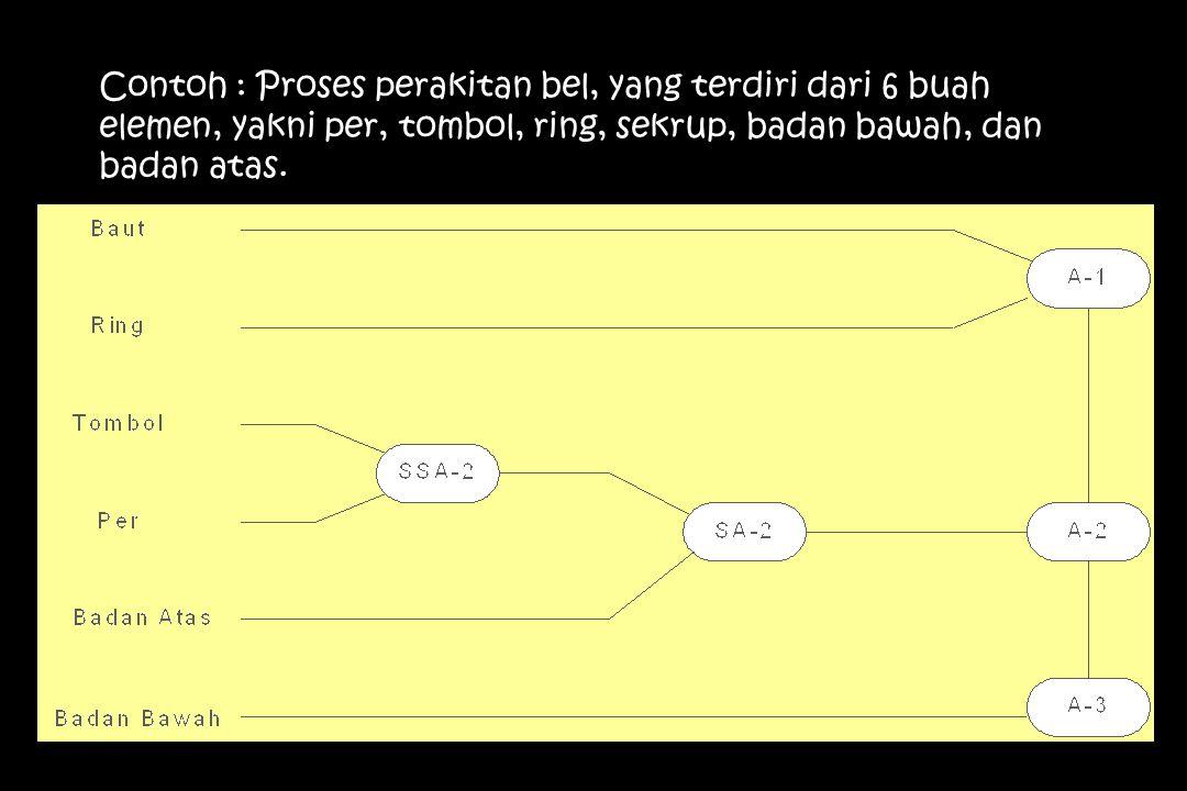 Contoh : Proses perakitan bel, yang terdiri dari 6 buah elemen, yakni per, tombol, ring, sekrup, badan bawah, dan badan atas.