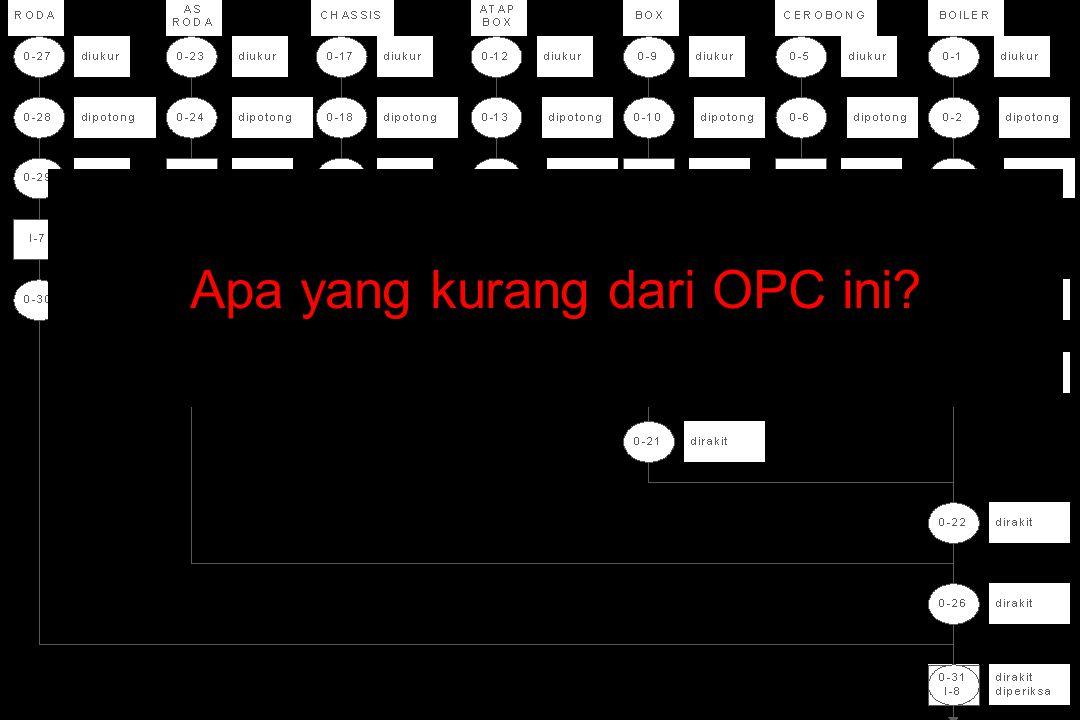 Apa yang kurang dari OPC ini