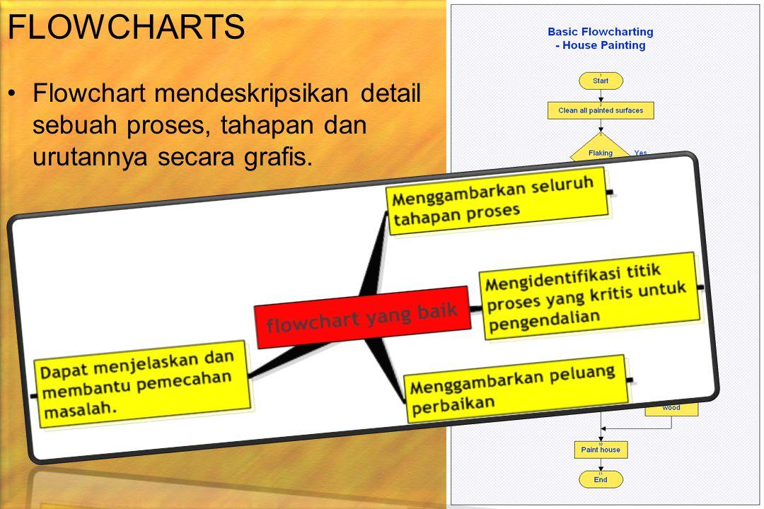 FLOWCHARTS Flowchart mendeskripsikan detail sebuah proses, tahapan dan urutannya secara grafis.
