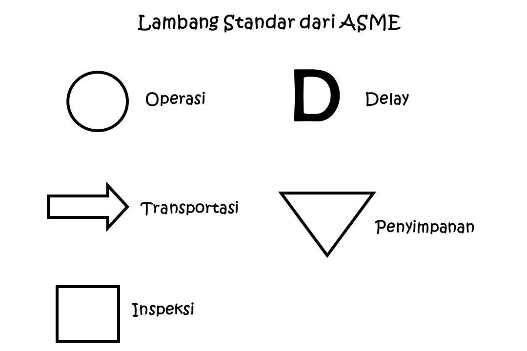 Lambang Standar dari ASME