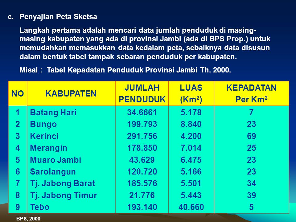 NO KABUPATEN JUMLAH PENDUDUK LUAS (Km2) KEPADATAN Per Km2 1 2 3 4 5 6