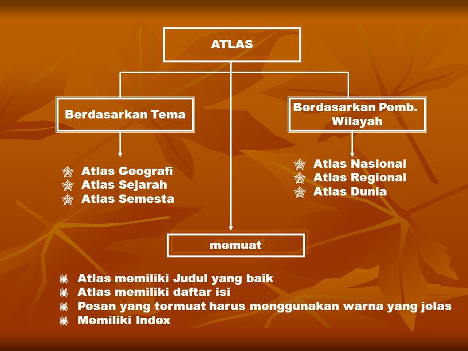ATLAS Berdasarkan Tema. Berdasarkan Pemb. Wilayah.  Atlas Nasional.  Atlas Regional.  Atlas Dunia.