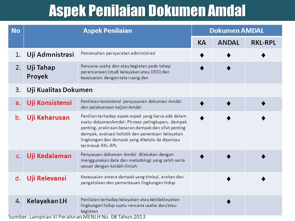 Aspek Penilaian Dokumen Amdal
