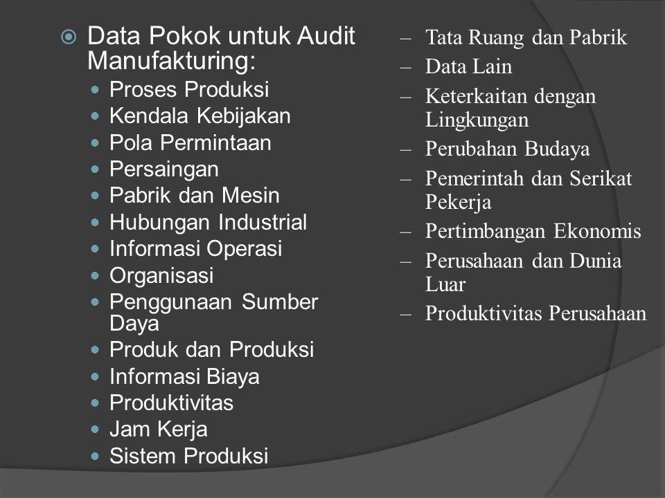 Data Pokok untuk Audit Manufakturing: