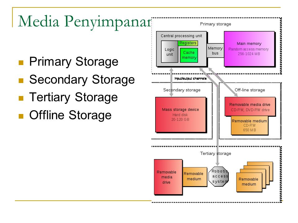 Media Penyimpanan Primary Storage Secondary Storage Tertiary Storage