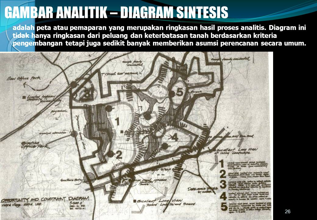 GAMBAR ANALITIK – DIAGRAM SINTESIS