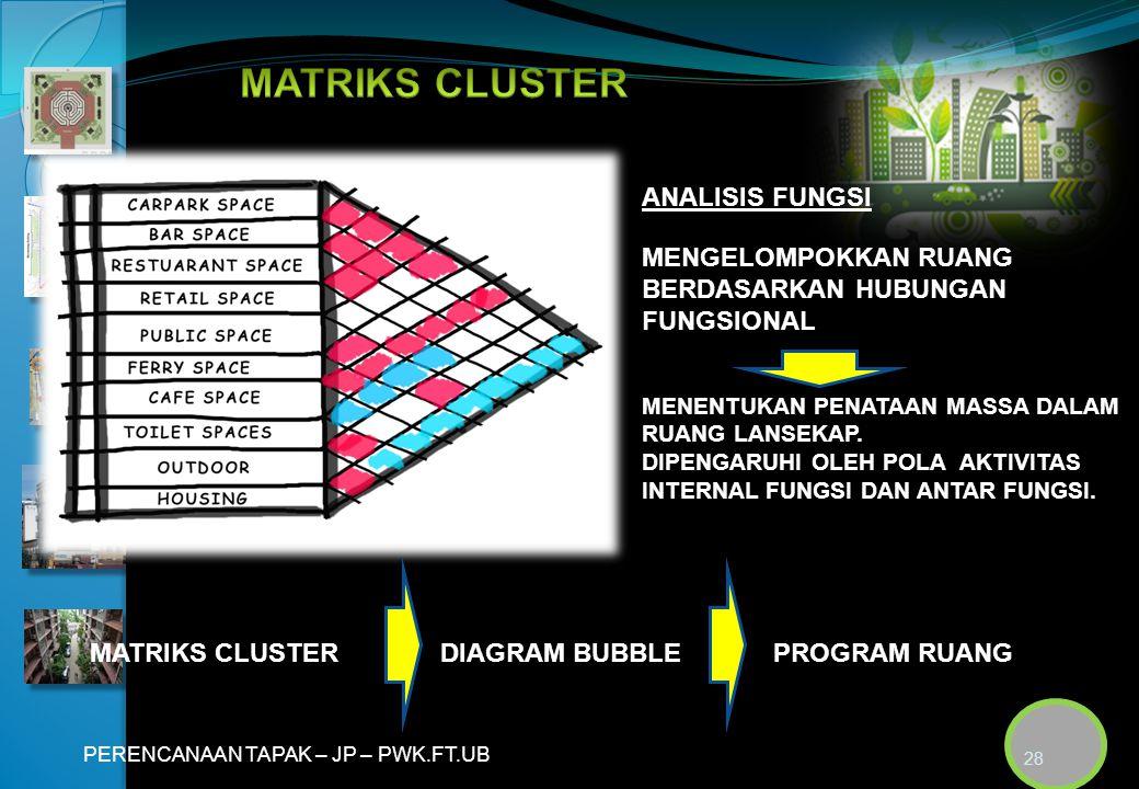 MATRIKS CLUSTER ANALISIS FUNGSI