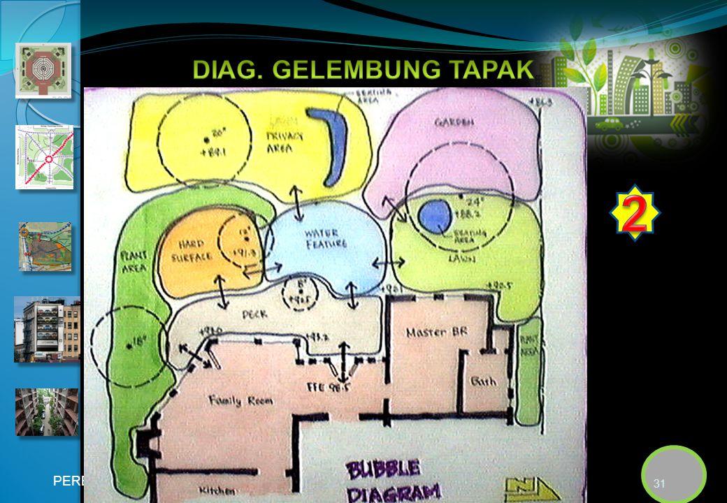 DIAG. GELEMBUNG TAPAK 2