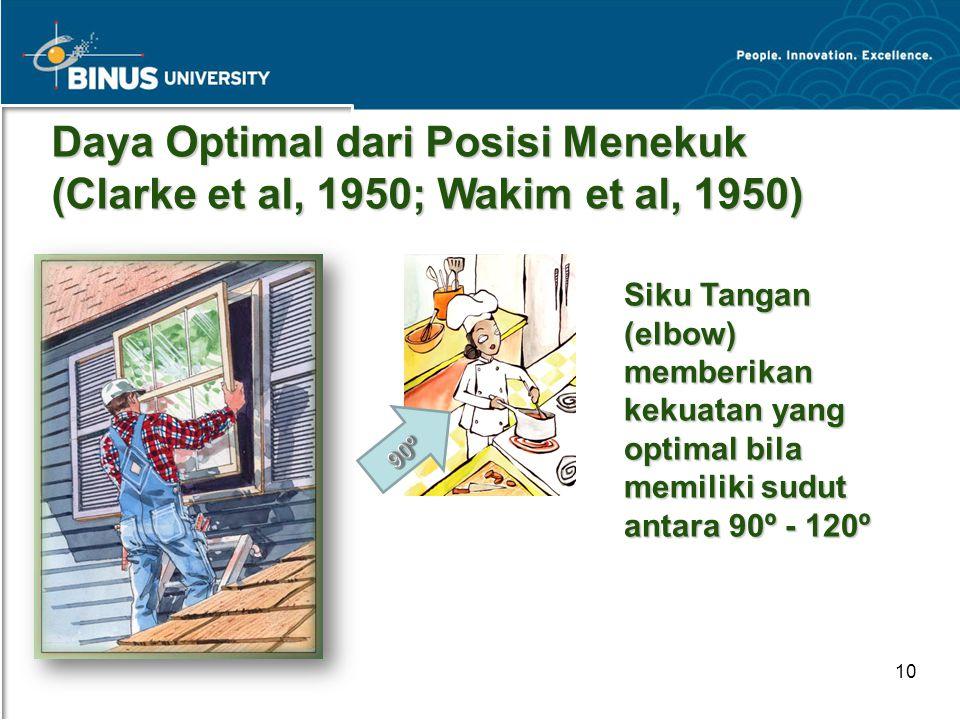 Daya Optimal dari Posisi Menekuk (Clarke et al, 1950; Wakim et al, 1950)