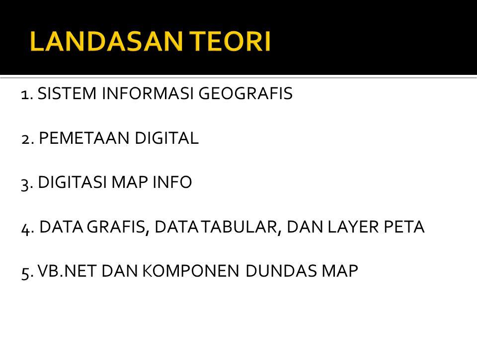 LANDASAN TEORI 1. SISTEM INFORMASI GEOGRAFIS 2. PEMETAAN DIGITAL