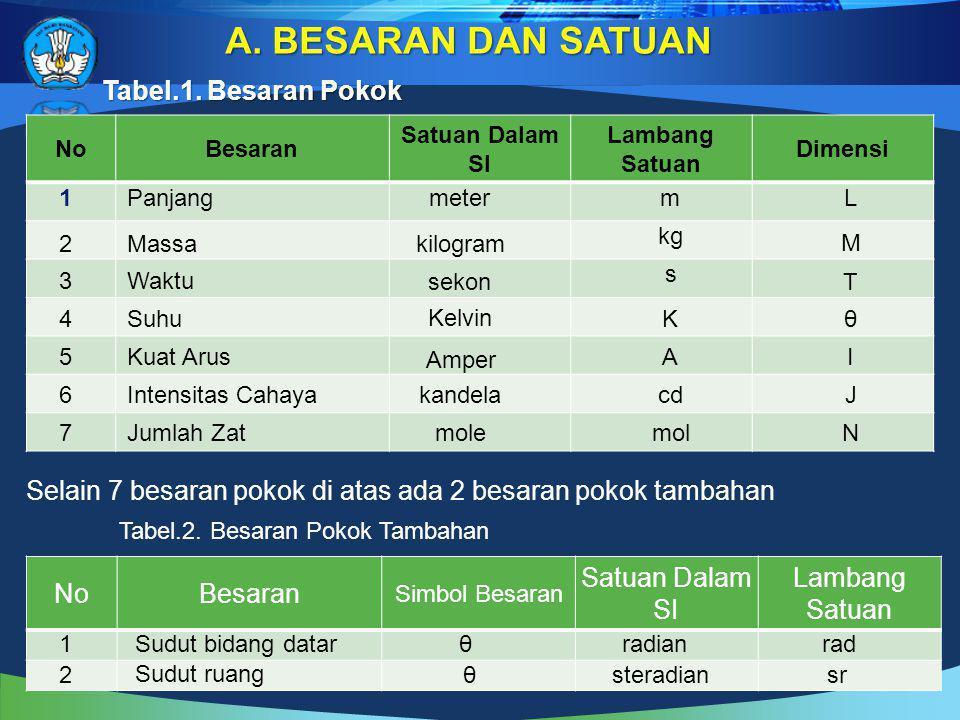 BESARAN DAN SATUAN Tabel.1. Besaran Pokok