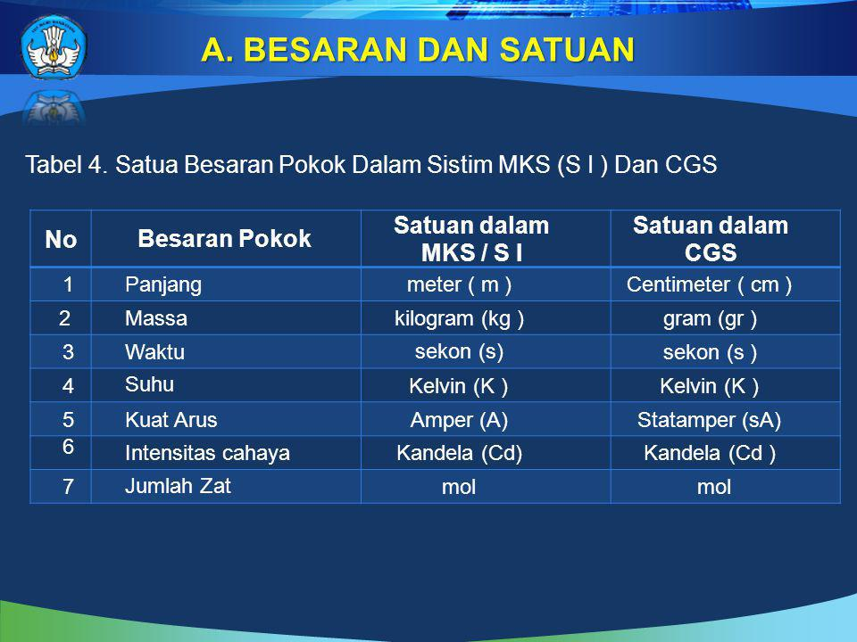 BESARAN DAN SATUAN Tabel 4. Satua Besaran Pokok Dalam Sistim MKS (S I ) Dan CGS. No. Besaran Pokok.