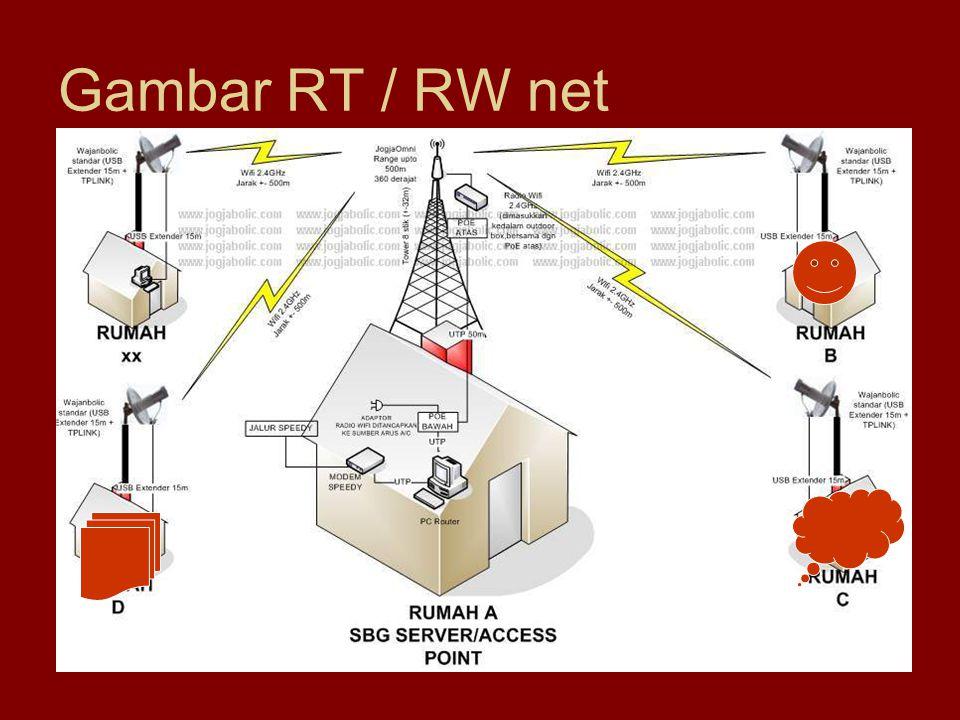 Gambar RT / RW net