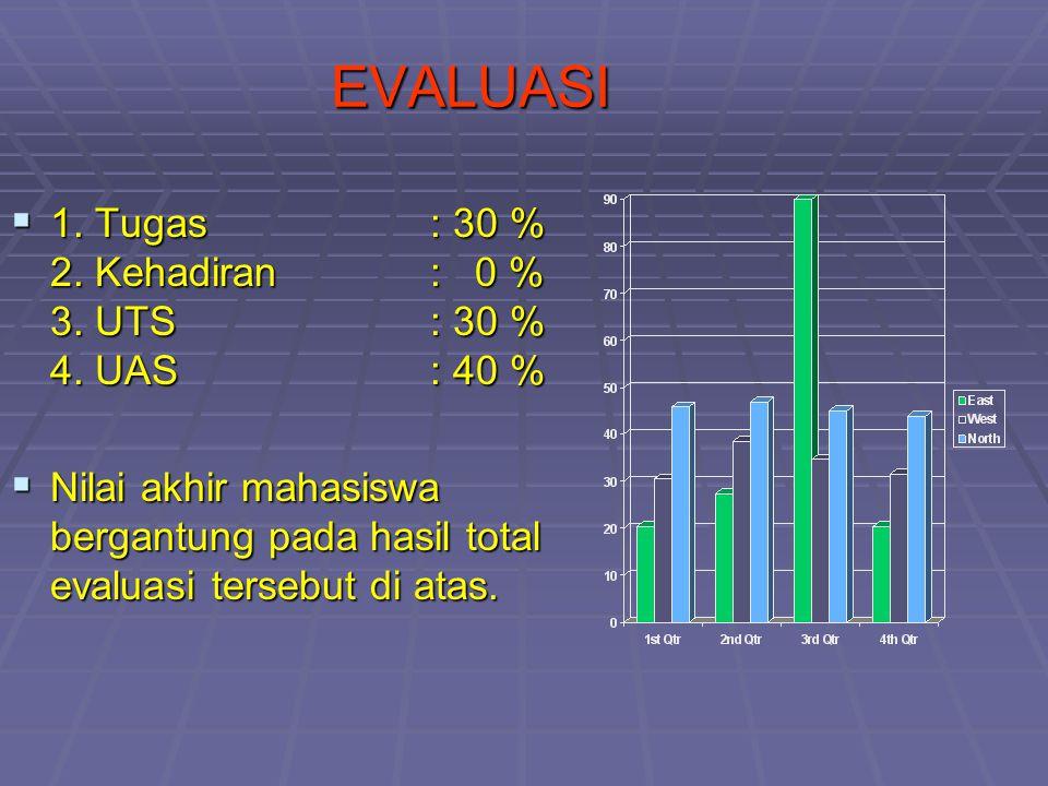 EVALUASI 1. Tugas : 30 % 2. Kehadiran : 0 % 3. UTS : 30 % 4. UAS : 40 %