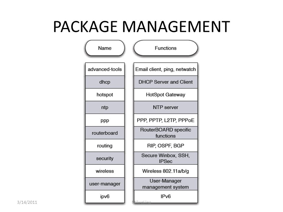 PACKAGE MANAGEMENT 3/14/2011 MikroLine