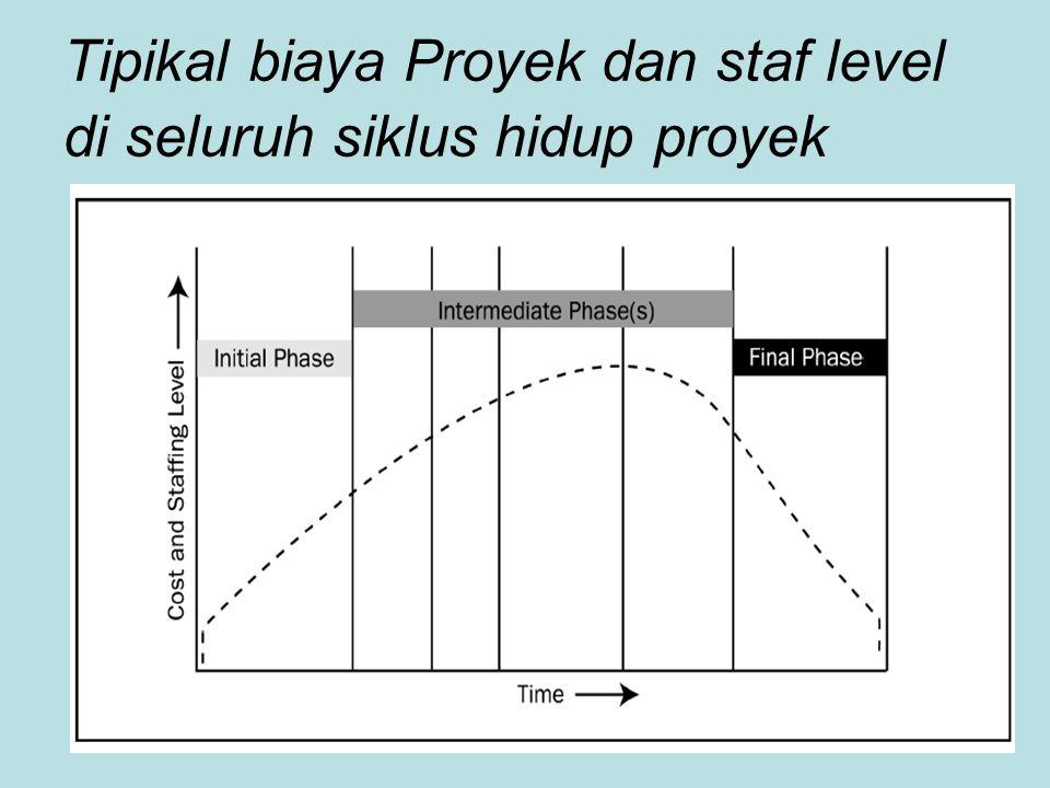 Tipikal biaya Proyek dan staf level di seluruh siklus hidup proyek