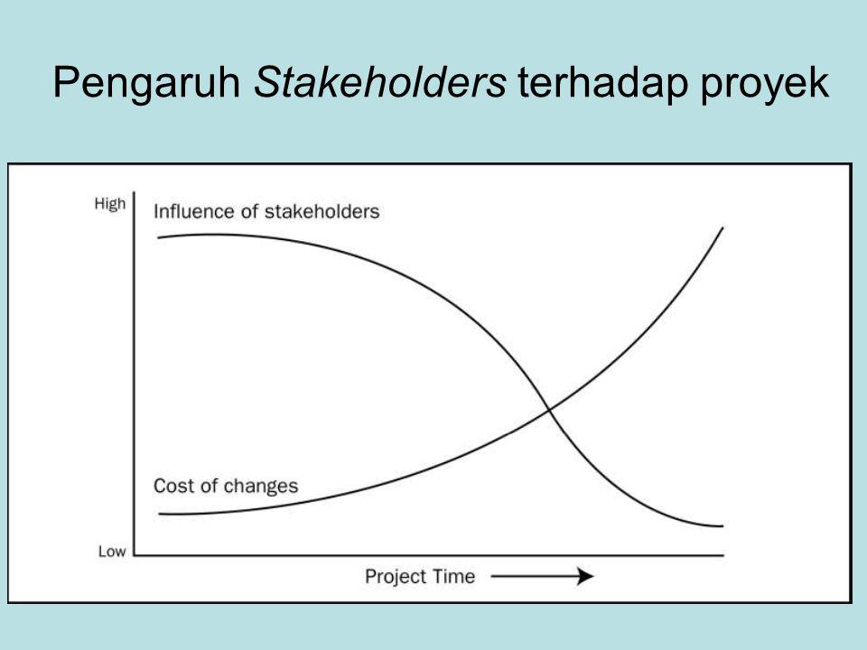 Pengaruh Stakeholders terhadap proyek