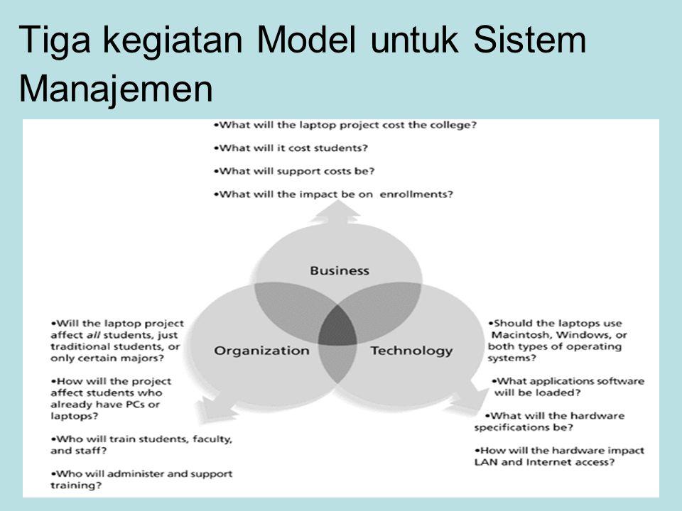 Tiga kegiatan Model untuk Sistem Manajemen
