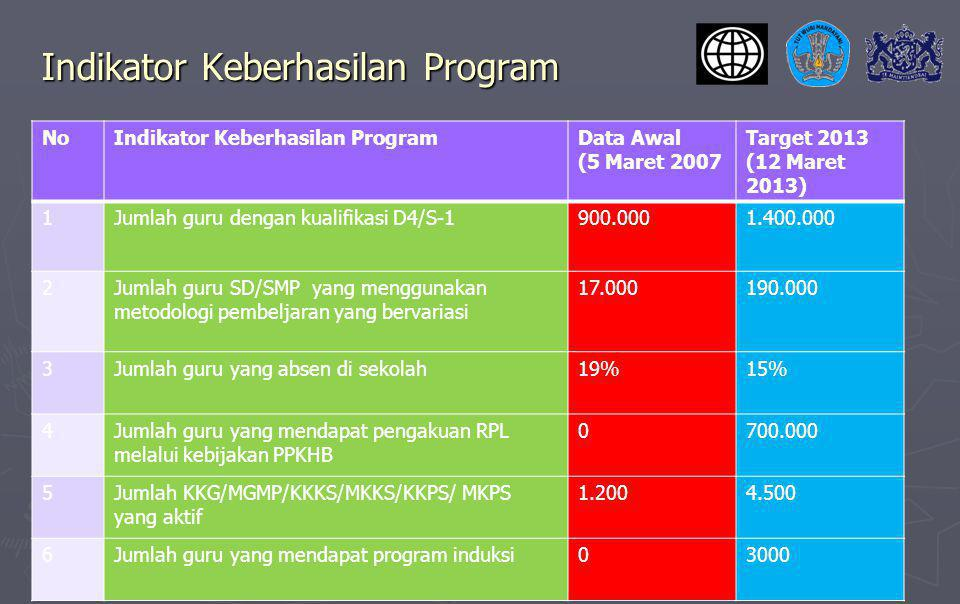 Indikator Keberhasilan Program