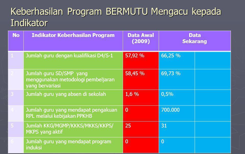 Keberhasilan Program BERMUTU Mengacu kepada Indikator