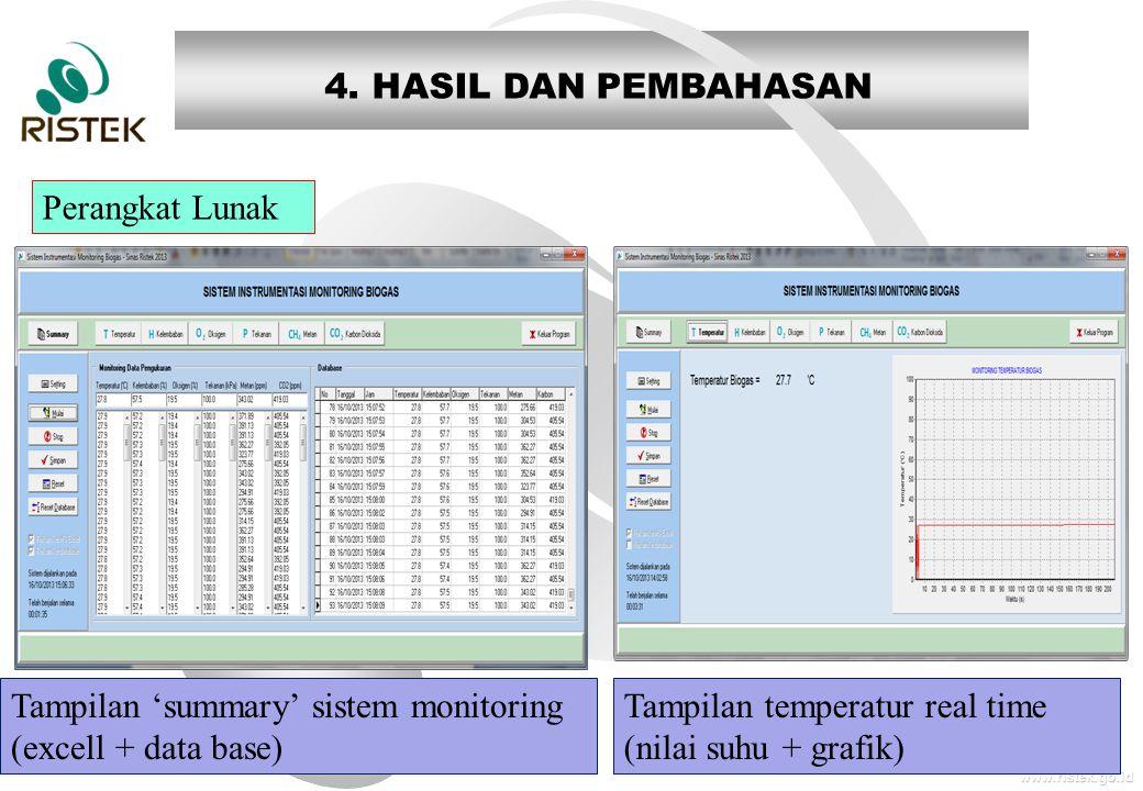 4. HASIL DAN PEMBAHASAN Perangkat Lunak. Tampilan 'summary' sistem monitoring (excell + data base)