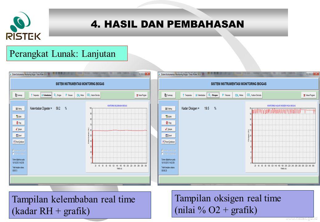 4. HASIL DAN PEMBAHASAN Perangkat Lunak: Lanjutan. Tampilan kelembaban real time. (kadar RH + grafik)