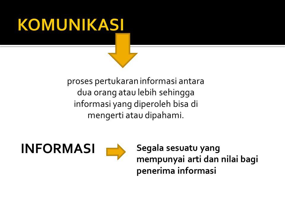 KOMUNIKASI proses pertukaran informasi antara dua orang atau lebih sehingga informasi yang diperoleh bisa di mengerti atau dipahami.