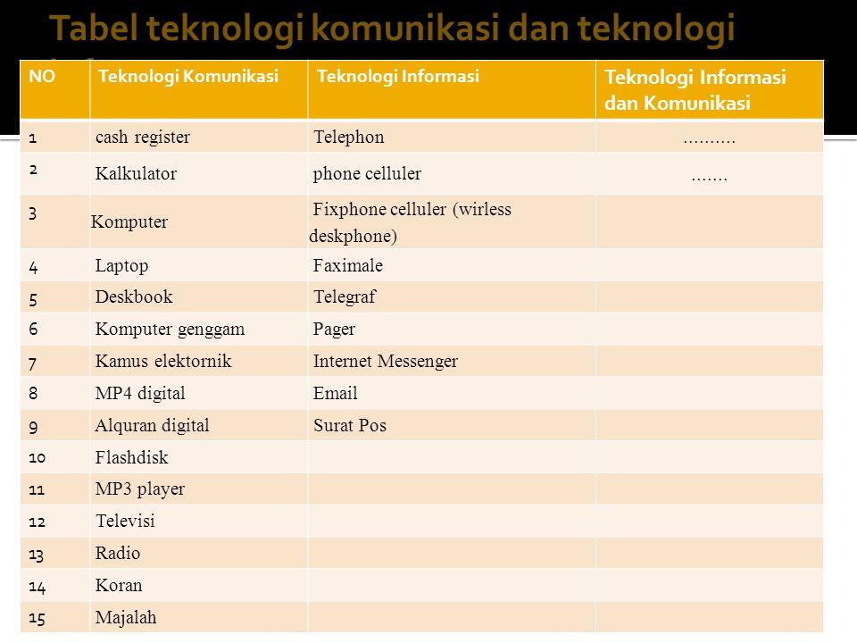 Tabel teknologi komunikasi dan teknologi informasi