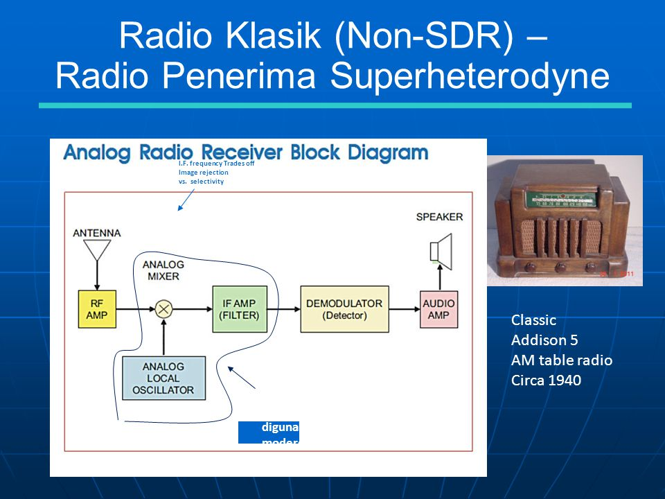 Radio Klasik (Non-SDR) – Radio Penerima Superheterodyne