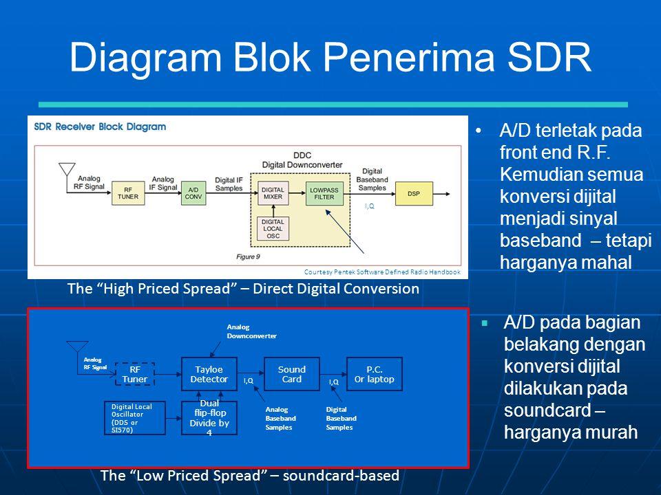 Diagram Blok Penerima SDR